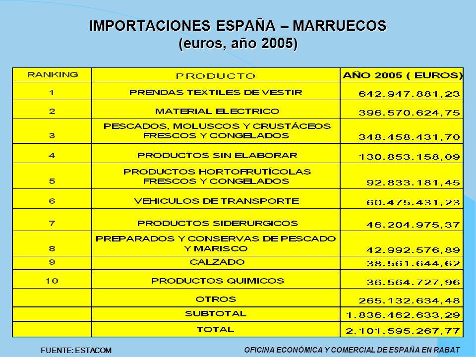 IMPORTACIONES ESPAÑA – MARRUECOS (euros, año 2005) OFICINA ECONÓMICA Y COMERCIAL DE ESPAÑA EN RABAT FUENTE: ESTACOM