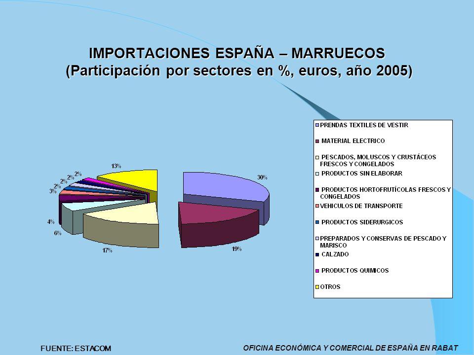 IMPORTACIONES ESPAÑA – MARRUECOS (Participación por sectores en %, euros, año 2005) OFICINA ECONÓMICA Y COMERCIAL DE ESPAÑA EN RABAT FUENTE: ESTACOM