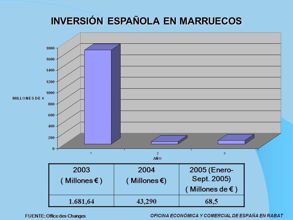 INVERSIÓN ESPAÑOLA EN MARRUECOS 2003 ( Millones ) 2004 ( Millones ) 2005 (Enero- Sept. 2005) ( Millones de ) 1.681,6443,29068,5 OFICINA ECONÓMICA Y CO