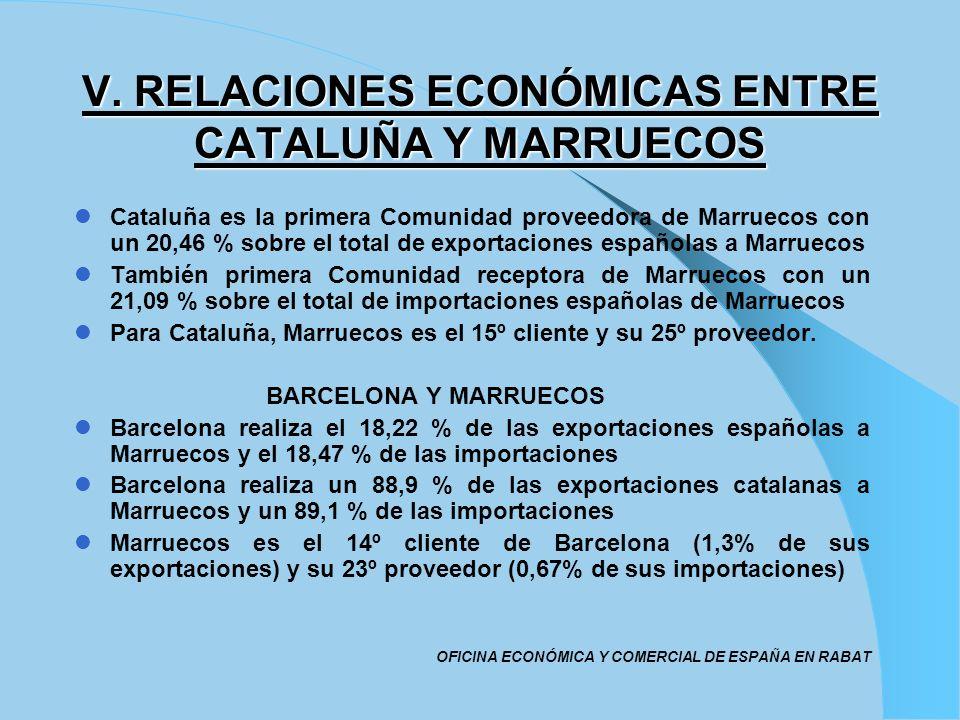 V. RELACIONES ECONÓMICAS ENTRE CATALUÑA Y MARRUECOS Cataluña es la primera Comunidad proveedora de Marruecos con un 20,46 % sobre el total de exportac