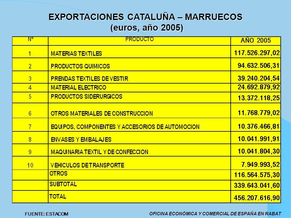 EXPORTACIONES CATALUÑA – MARRUECOS (euros, año 2005) OFICINA ECONÓMICA Y COMERCIAL DE ESPAÑA EN RABAT FUENTE: ESTACOM