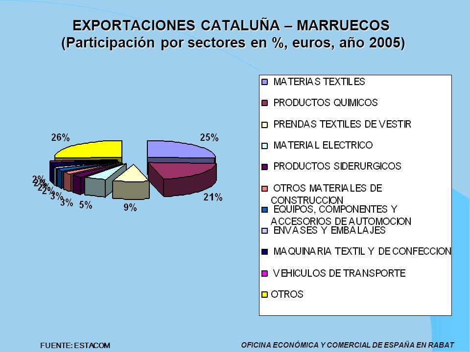 EXPORTACIONES CATALUÑA – MARRUECOS (Participación por sectores en %, euros, año 2005) OFICINA ECONÓMICA Y COMERCIAL DE ESPAÑA EN RABAT FUENTE: ESTACOM