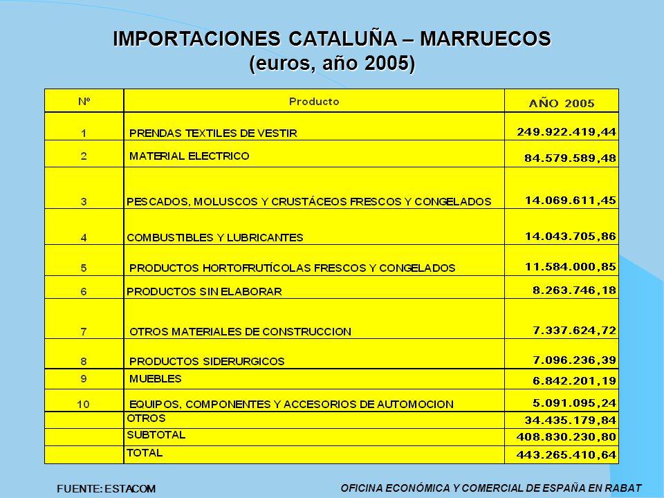 IMPORTACIONES CATALUÑA – MARRUECOS (euros, año 2005) OFICINA ECONÓMICA Y COMERCIAL DE ESPAÑA EN RABAT FUENTE: ESTACOM