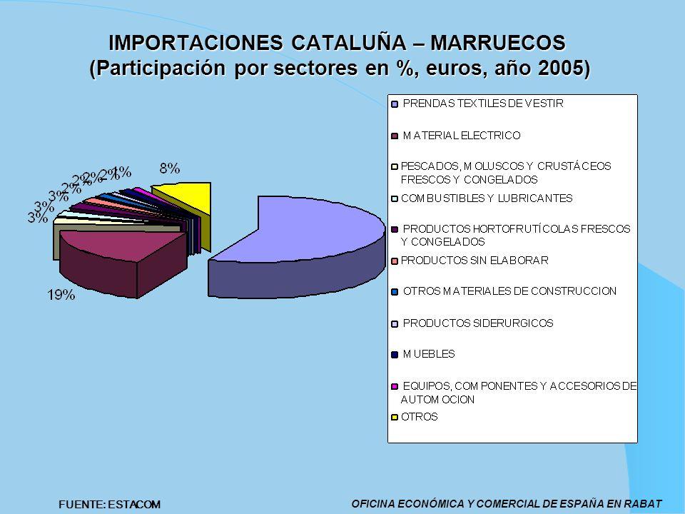 IMPORTACIONES CATALUÑA – MARRUECOS (Participación por sectores en %, euros, año 2005) OFICINA ECONÓMICA Y COMERCIAL DE ESPAÑA EN RABAT FUENTE: ESTACOM