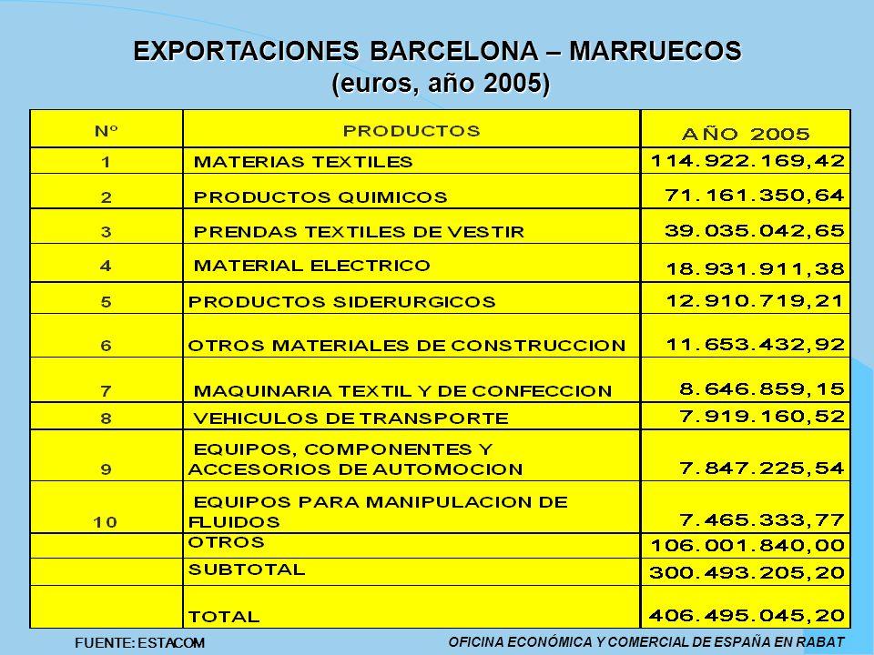 EXPORTACIONES BARCELONA – MARRUECOS (euros, año 2005) OFICINA ECONÓMICA Y COMERCIAL DE ESPAÑA EN RABAT FUENTE: ESTACOM