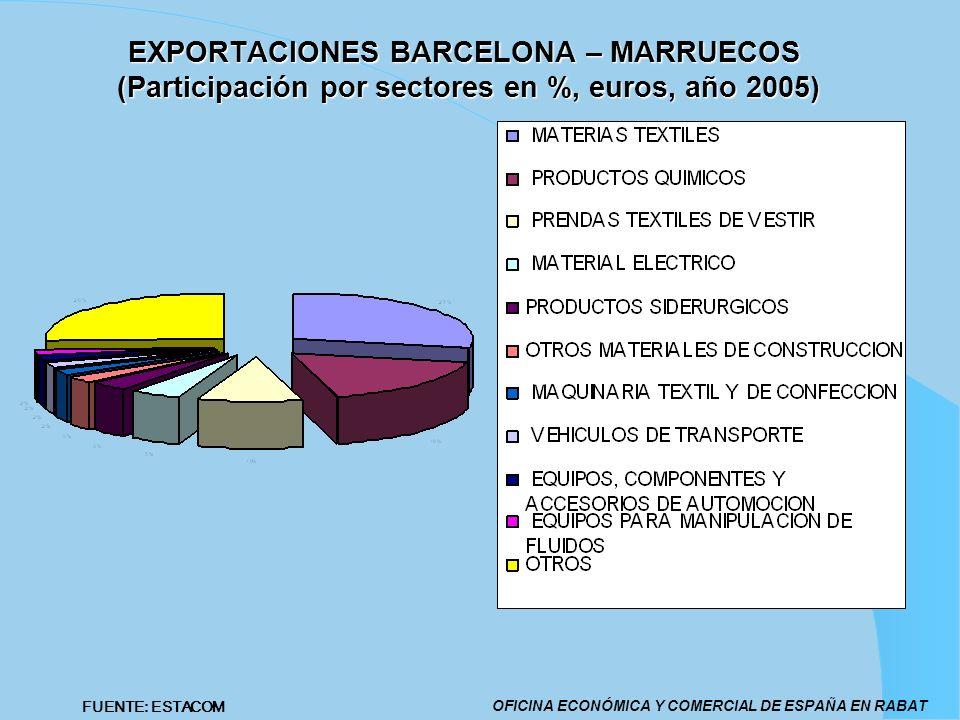 EXPORTACIONES BARCELONA – MARRUECOS (Participación por sectores en %, euros, año 2005) OFICINA ECONÓMICA Y COMERCIAL DE ESPAÑA EN RABAT FUENTE: ESTACO