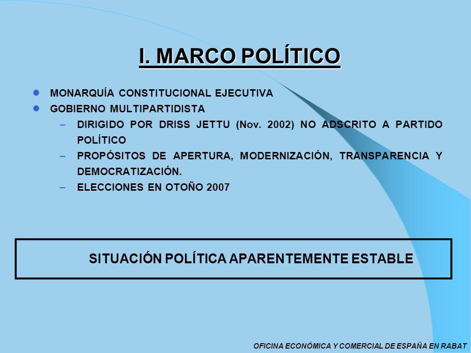 I. MARCO POLÍTICO MONARQUÍA CONSTITUCIONAL EJECUTIVA GOBIERNO MULTIPARTIDISTA –DIRIGIDO POR DRISS JETTU (Nov. 2002) NO ADSCRITO A PARTIDO POLÍTICO –PR