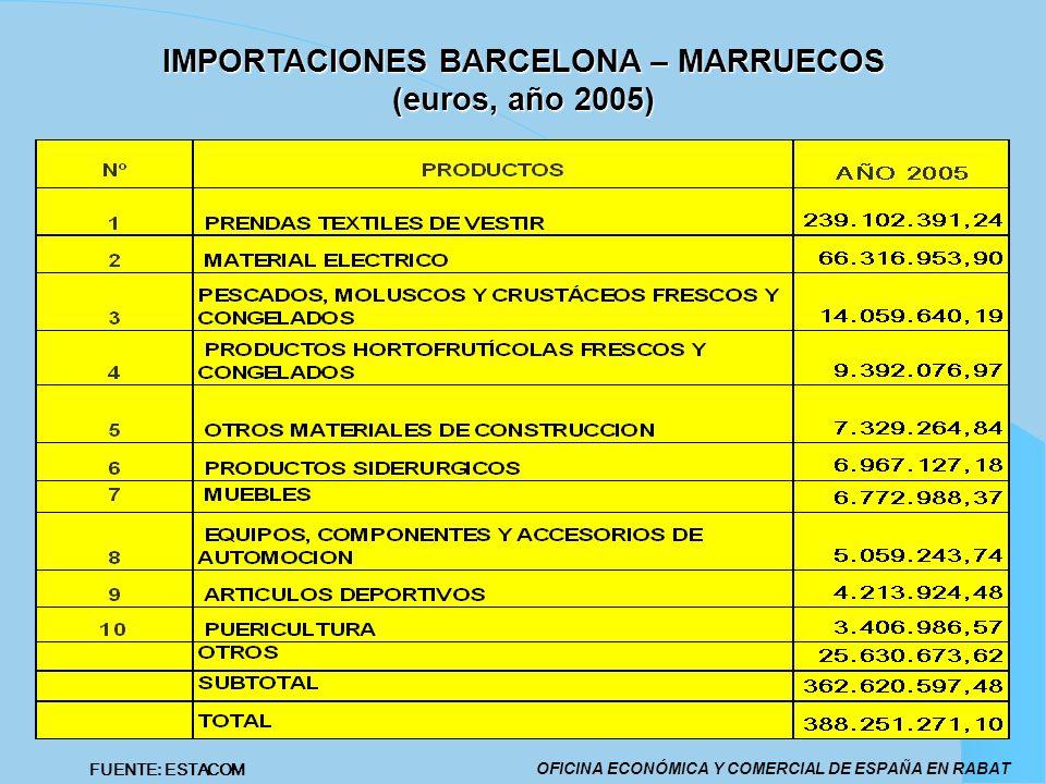 IMPORTACIONES BARCELONA – MARRUECOS (euros, año 2005) OFICINA ECONÓMICA Y COMERCIAL DE ESPAÑA EN RABAT FUENTE: ESTACOM