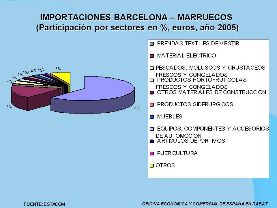 IMPORTACIONES BARCELONA – MARRUECOS (Participación por sectores en %, euros, año 2005) OFICINA ECONÓMICA Y COMERCIAL DE ESPAÑA EN RABAT FUENTE: ESTACO