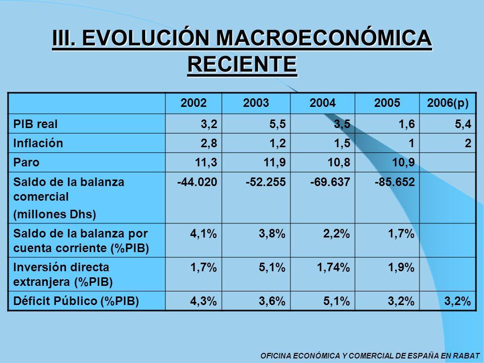 III. EVOLUCIÓN MACROECONÓMICA RECIENTE 20022003200420052006(p) PIB real3,25,53,51,65,4 Inflación2,81,21,512 Paro11,311,910,810,9 Saldo de la balanza c