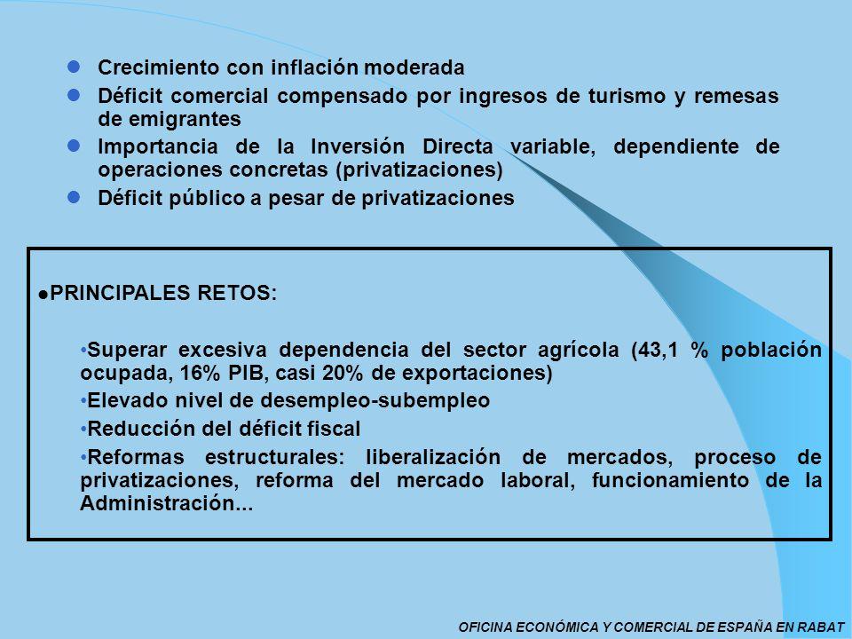 Crecimiento con inflación moderada Déficit comercial compensado por ingresos de turismo y remesas de emigrantes Importancia de la Inversión Directa va