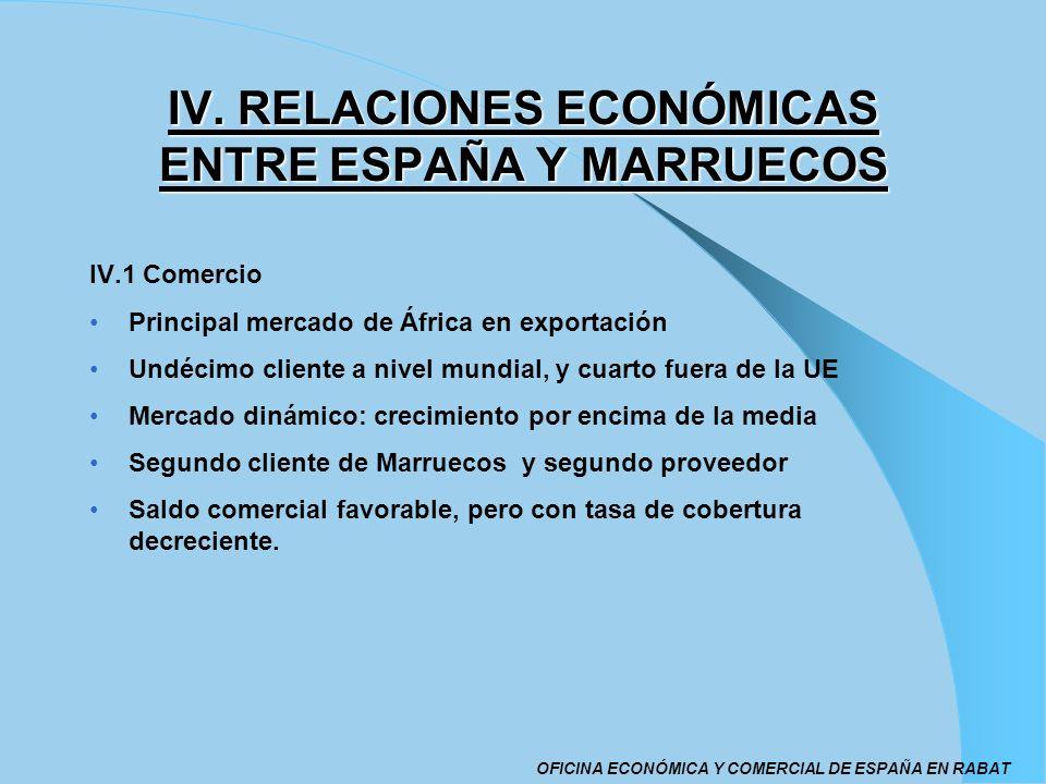 IV. RELACIONES ECONÓMICAS ENTRE ESPAÑA Y MARRUECOS IV.1 Comercio Principal mercado de África en exportación Undécimo cliente a nivel mundial, y cuarto