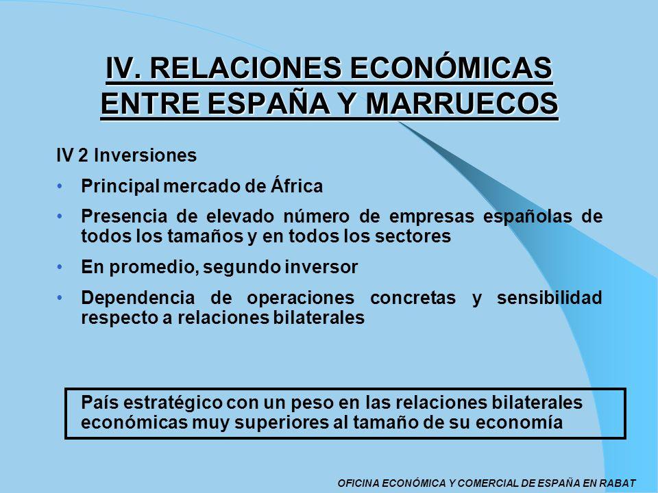 IV. RELACIONES ECONÓMICAS ENTRE ESPAÑA Y MARRUECOS IV 2 Inversiones Principal mercado de África Presencia de elevado número de empresas españolas de t