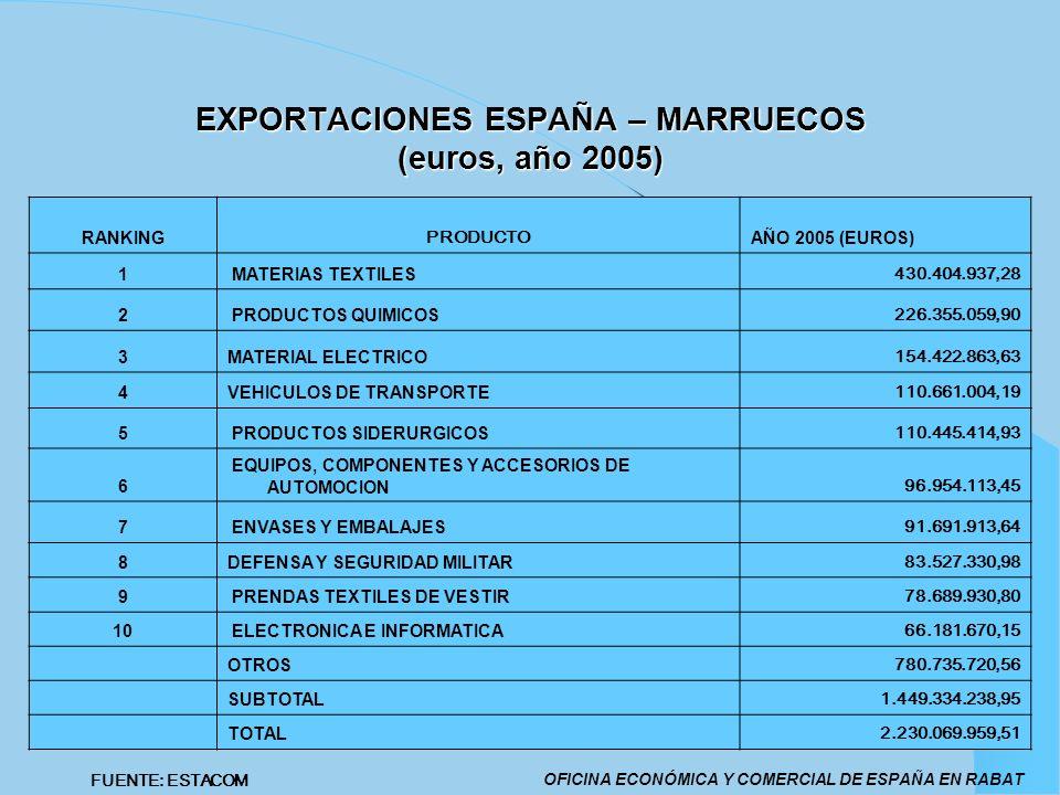 EXPORTACIONES ESPAÑA – MARRUECOS (euros, año 2005) OFICINA ECONÓMICA Y COMERCIAL DE ESPAÑA EN RABAT FUENTE: ESTACOM RANKING PRODUCTO AÑO 2005 (EUROS)