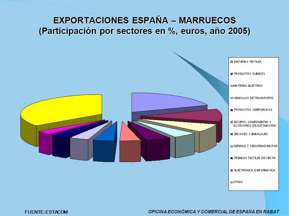 EXPORTACIONES ESPAÑA – MARRUECOS (Participación por sectores en %, euros, año 2005) OFICINA ECONÓMICA Y COMERCIAL DE ESPAÑA EN RABAT FUENTE: ESTACOM