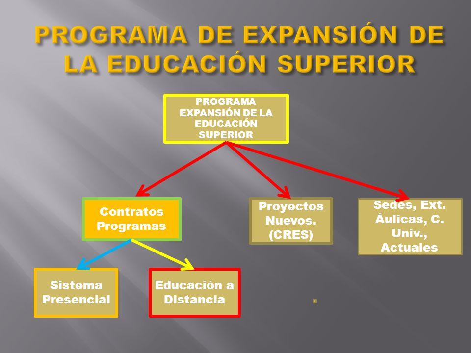 PROGRAMA EXPANSIÓN DE LA EDUCACIÓN SUPERIOR Contratos Programas Sistema Presencial Educación a Distancia Proyectos Nuevos. (CRES) Sedes, Ext. Áulicas,