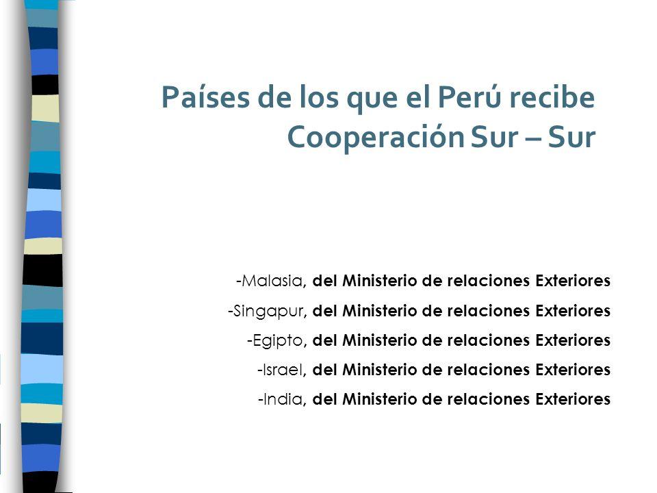 Países de los que el Perú recibe Cooperación Sur – Sur -Malasia, del Ministerio de relaciones Exteriores -Singapur, del Ministerio de relaciones Exteriores -Egipto, del Ministerio de relaciones Exteriores -Israel, del Ministerio de relaciones Exteriores -India, del Ministerio de relaciones Exteriores