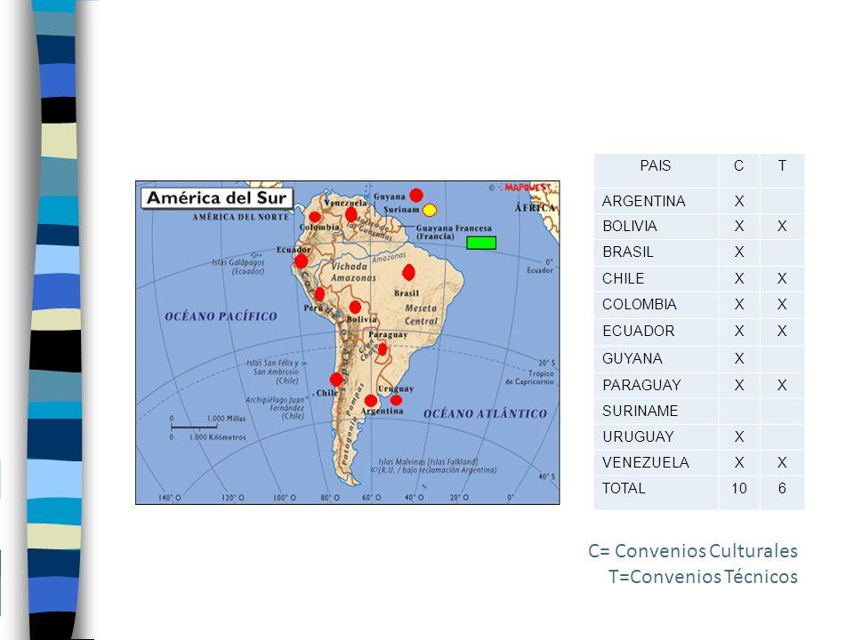 PAISCT ARGENTINAX BOLIVIAXX BRASILX CHILEXX COLOMBIAXX ECUADORXX GUYANAX PARAGUAYXX SURINAME URUGUAYX VENEZUELAXX TOTAL106 C= Convenios Culturales T=Convenios Técnicos