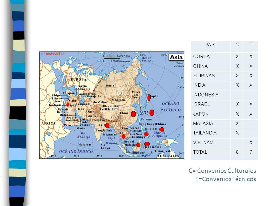 PAISCT COREAXX CHINAXX FILIPINASXX INDIAXX INDONESIA ISRAELXX JAPONXX MALASIAX TAILANDIAX VIETNAMX TOTAL87 C= Convenios Culturales T=Convenios Técnicos