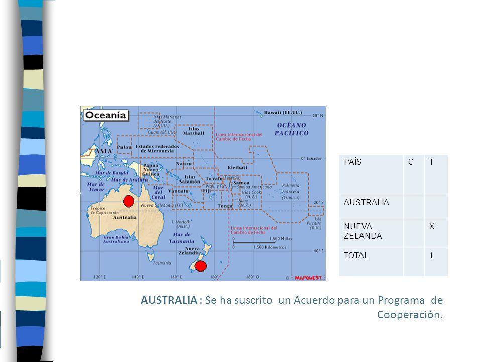 PAÍSCT AUSTRALIA NUEVA ZELANDA X TOTAL1 AUSTRALIA : Se ha suscrito un Acuerdo para un Programa de Cooperación.