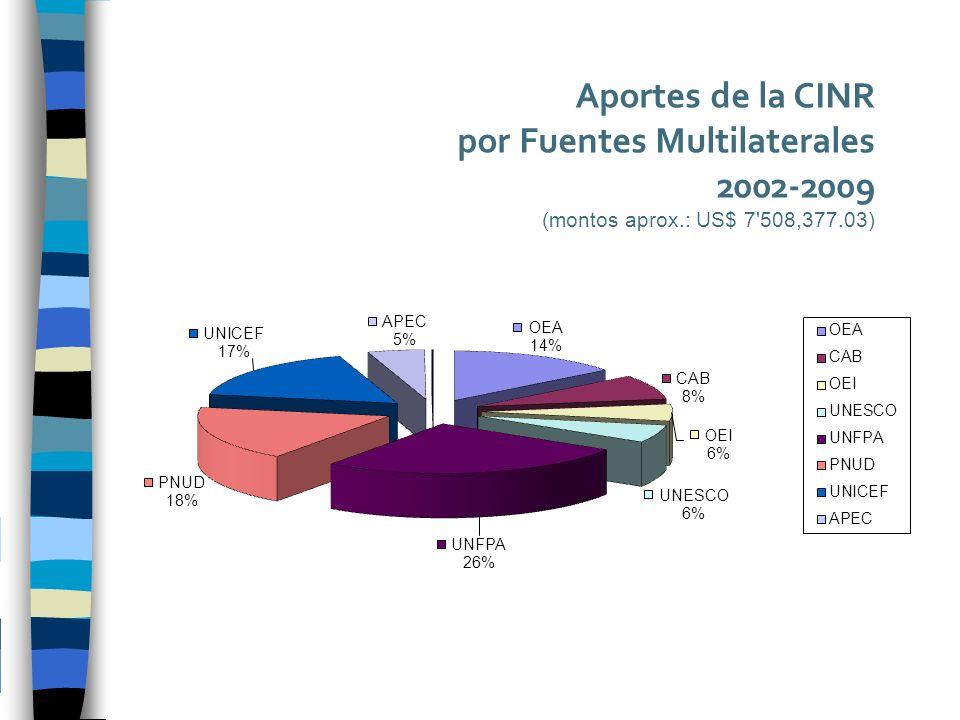 Aportes de la CINR por Fuentes Multilaterales 2002-2009 (montos aprox.: US$ 7 508,377.03)