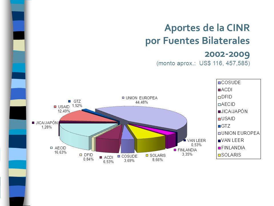 Aportes de la CINR por Fuentes Bilaterales 2002-2009 (monto aprox.: US$ 116, 457,585)