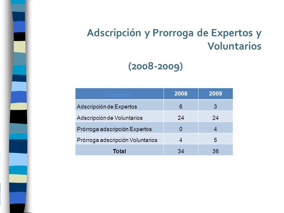 Adscripción y Prorroga de Expertos y Voluntarios (2008-2009) Columna1 20082009 Adscripción de Expertos63 Adscripción de Voluntarios24 Prórroga adscripción Expertos04 Prórroga adscripción Voluntarios45 Total3436