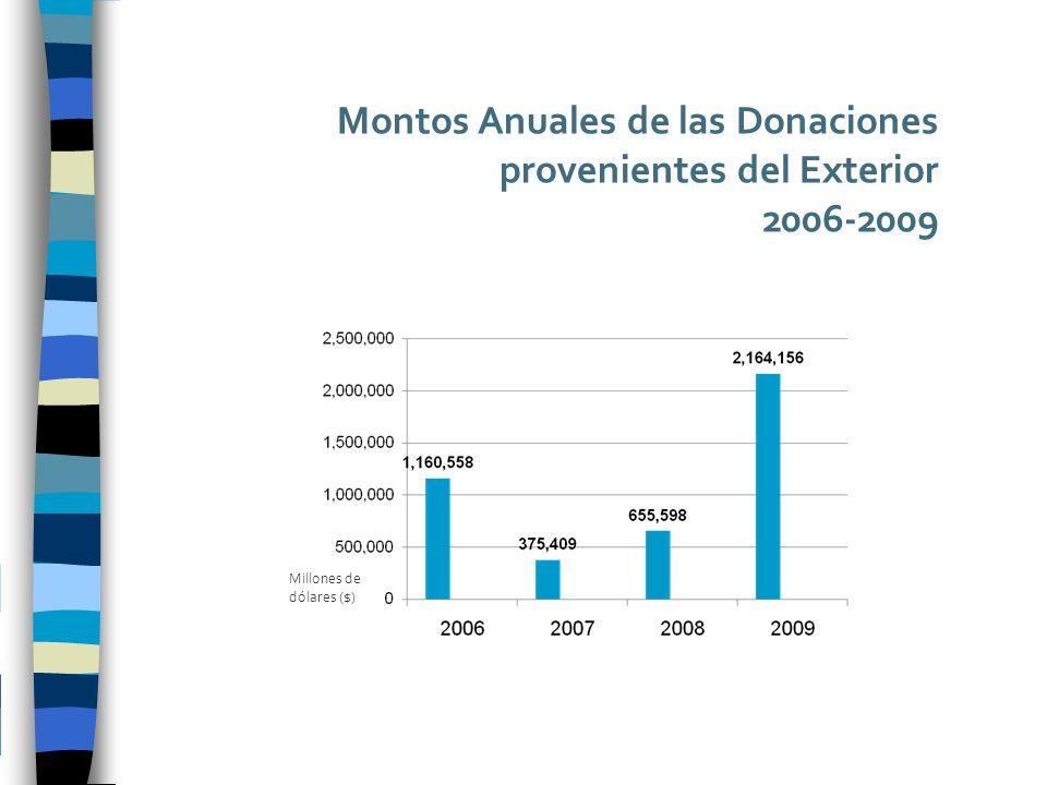 Montos Anuales de las Donaciones provenientes del Exterior 2006-2009 Millones de dólares ($)