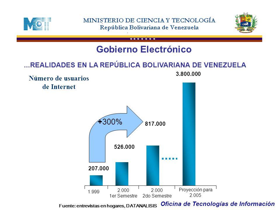 Oficina de Tecnologías de Información...REALIDADES EN LA REPÚBLICA BOLIVARIANA DE VENEZUELA Gobierno Electrónico 1.999 207.000 526.000 817.000 2.000 2