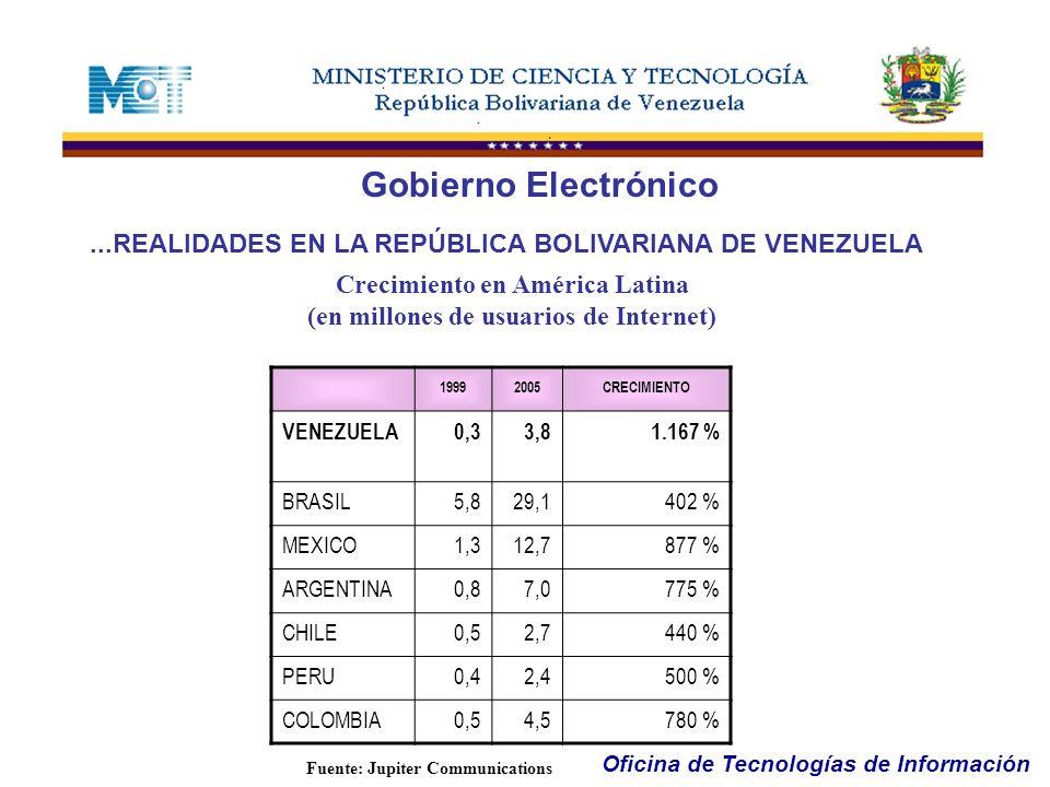 Oficina de Tecnologías de Información...REALIDADES EN LA REPÚBLICA BOLIVARIANA DE VENEZUELA Gobierno Electrónico Crecimiento en América Latina (en mil