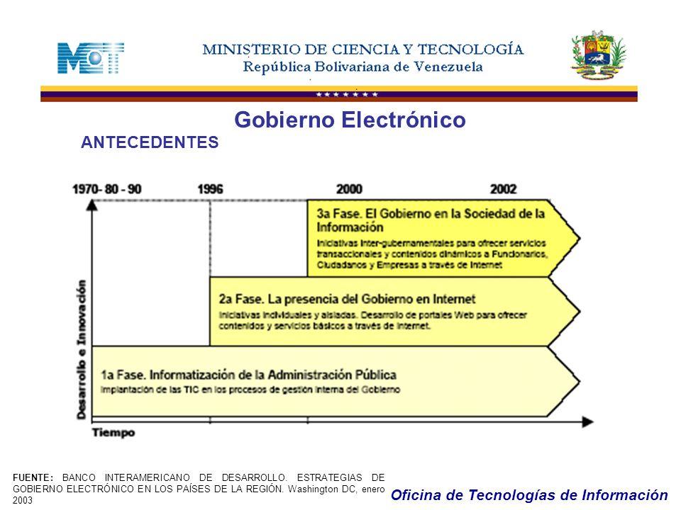 Oficina de Tecnologías de Información Gobierno Electrónico ANTECEDENTES FUENTE: BANCO INTERAMERICANO DE DESARROLLO. ESTRATEGIAS DE GOBIERNO ELECTRÓNIC