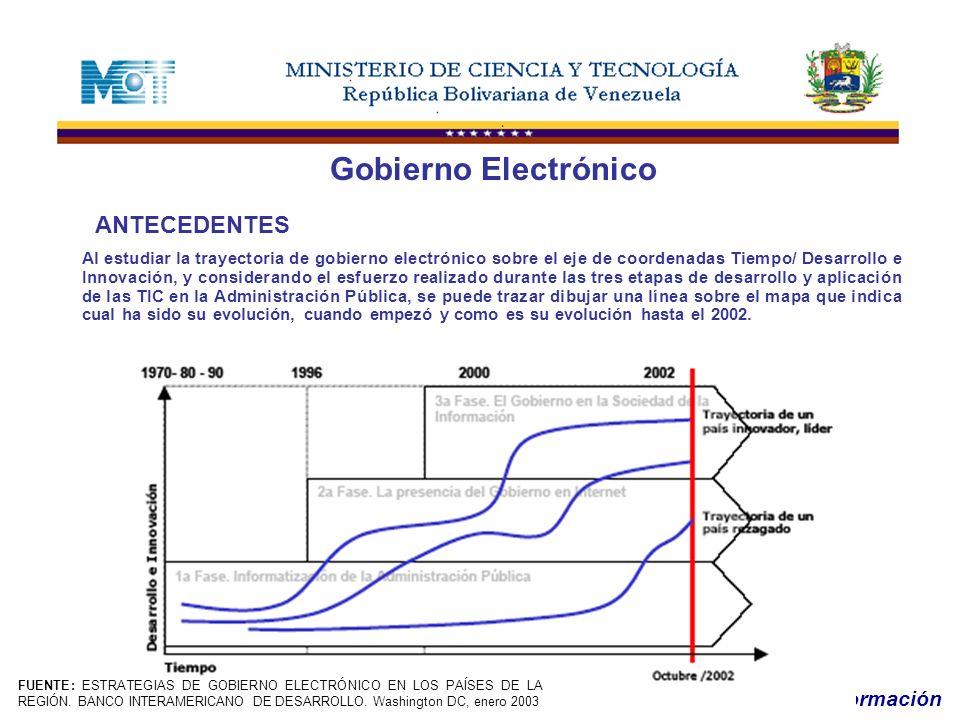Oficina de Tecnologías de Información Gobierno Electrónico EVOLUCIÓN EN AMÉRICA LATINA BRASILCHILEMÉXICOPERÚURUGUAYVENEZUELA Emerge el Gobierno Electrónico 1995 1997Datos no encontrados Primera Agenda 2000: Libro Verde Capitulo 6 1999: Hacia la Sociedad de la Información 2001: Sistema Nacional de e- México sección e-gov 2001: e-Perú CAPÍTULO 3/ 2002: Política Nacional de Informática 2000: Programa Modernización de la Gestión Pública 2001: Plan Nacional de Tecnologías de Información Estrategia Actual 2000: Libro Verde Capítulo 6 2002: Agenda de Gobierno Electrónico 2002-2005 2002: e- gobierno una estrategia para la innovación gubernamental 2003: Estrategia Nacional de Gobierno Electrónico 2000: Programa Modernización de la Gestión Pública 2001: Plan Nacional de Tecnologías de Información FUENTE: ESTRATEGIAS DE GOBIERNO ELECTRÓNICO EN LOS PAÍSES DE LA REGIÓN.