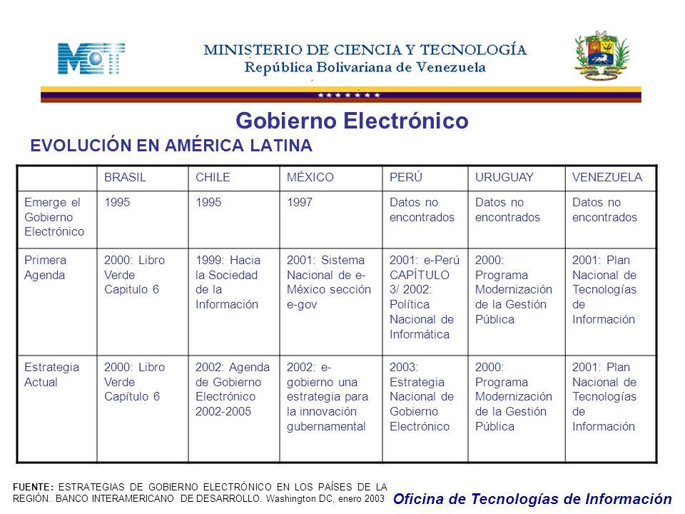 Oficina de Tecnologías de Información Gobierno Electrónico EVOLUCIÓN EN AMÉRICA LATINA BRASILCHILEMÉXICOPERÚURUGUAYVENEZUELA Emerge el Gobierno Electr