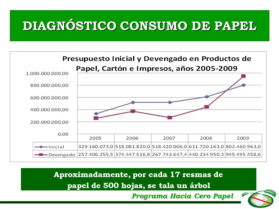 Aproximadamente, por cada 17 resmas de papel de 500 hojas, se tala un árbol DIAGNÓSTICO CONSUMO DE PAPEL