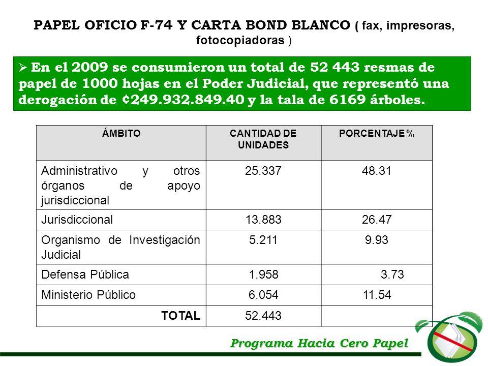 Programa Hacia Cero Papel ÁMBITOCANTIDAD DE UNIDADES PORCENTAJE % Administrativo y otros órganos de apoyo jurisdiccional 25.33748.31 Jurisdiccional13.