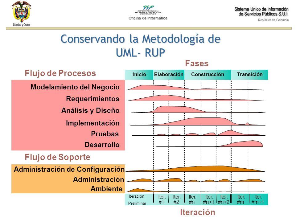 Conservando la Metodología de UML- RUP Administración Ambiente Modelamiento del Negocio Implementación Pruebas Análisis y Diseño Iteración Preliminar