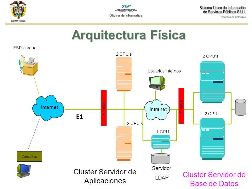 Arquitectura Física Internet Consultas Firewall Intranet Firewall Usuarios Internos ESP, cargues Cluster Servidor de Aplicaciones Cluster Servidor de