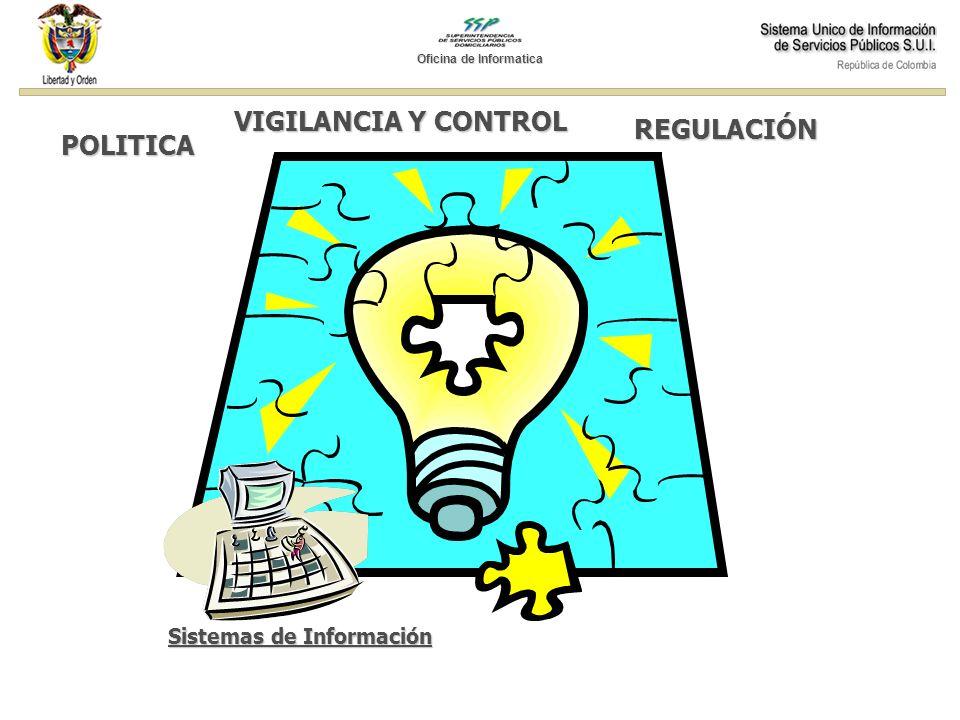 POLITICA REGULACIÓN VIGILANCIA Y CONTROL Sistemas de Información Oficina de Informatica