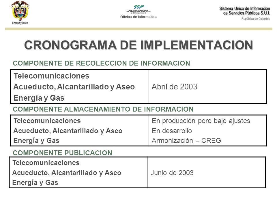 CRONOGRAMA DE IMPLEMENTACION COMPONENTE DE RECOLECCION DE INFORMACION Telecomunicaciones Acueducto, Alcantarillado y Aseo Energía y Gas Abril de 2003