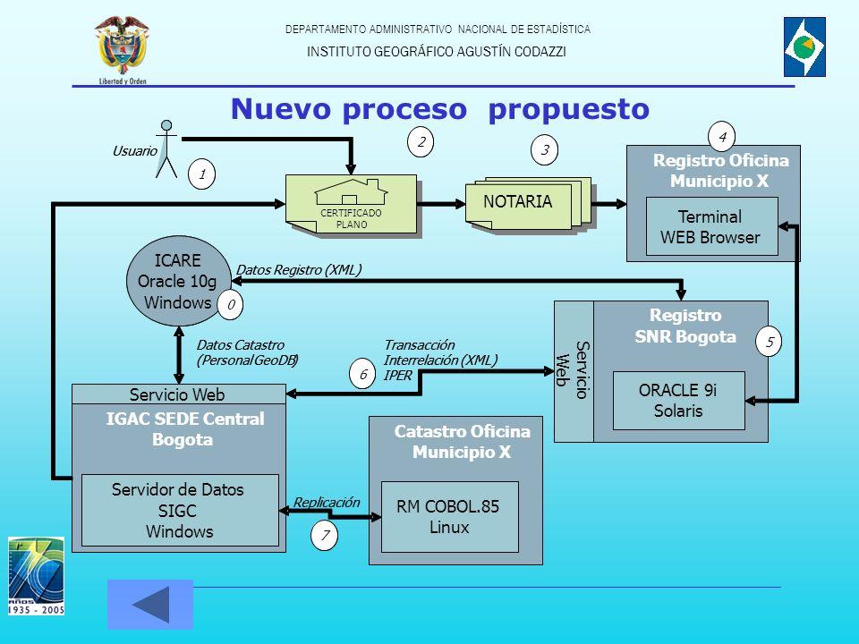 INSTITUTO GEOGRÁFICO AGUSTÍN CODAZZI DEPARTAMENTO ADMINISTRATIVO NACIONAL DE ESTADÍSTICA Registro SNR Bogota Transacción Interrelación (XML) IPER Regi