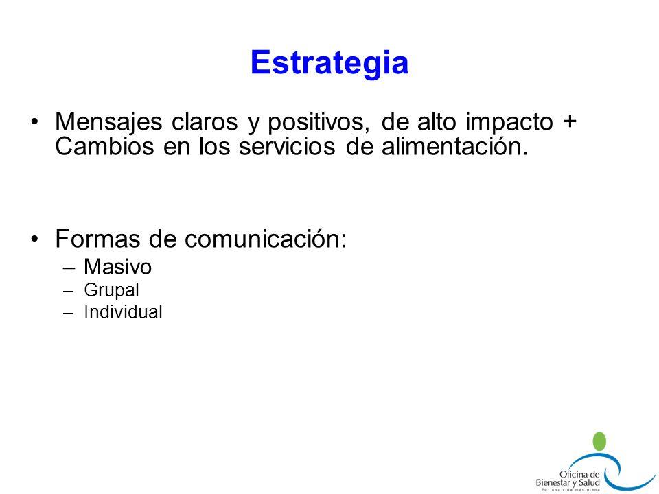 Estrategia Mensajes claros y positivos, de alto impacto + Cambios en los servicios de alimentación. Formas de comunicación: –Masivo –Grupal –Individua