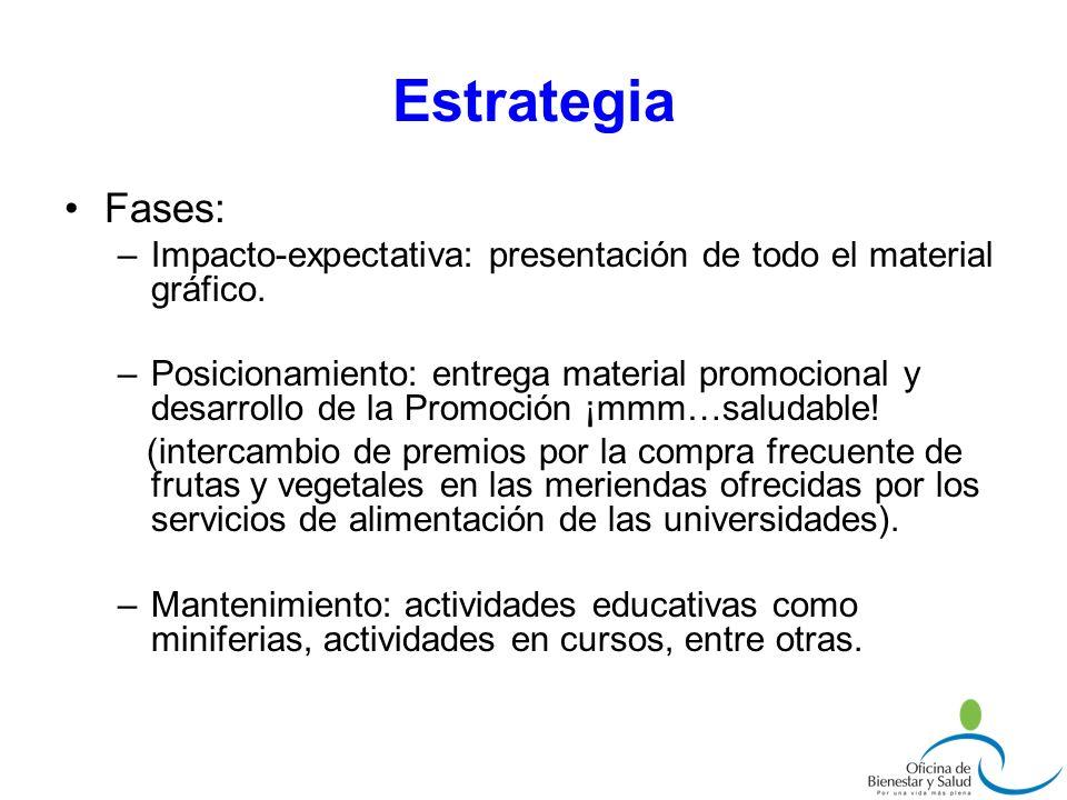 Estrategia Fases: –Impacto-expectativa: presentación de todo el material gráfico. –Posicionamiento: entrega material promocional y desarrollo de la Pr