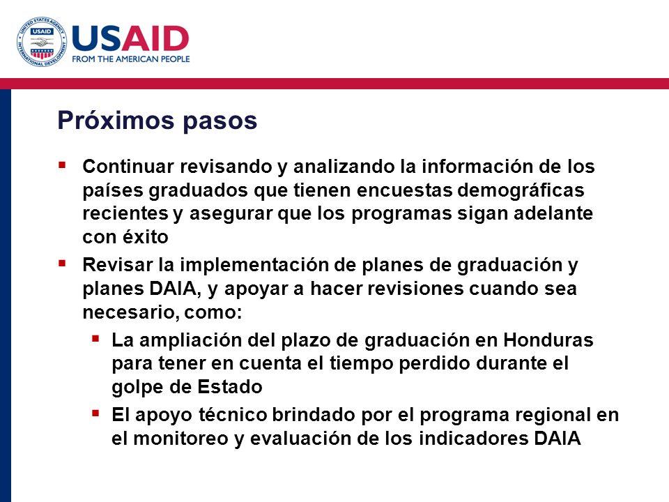 Próximos pasos Continuar revisando y analizando la información de los países graduados que tienen encuestas demográficas recientes y asegurar que los