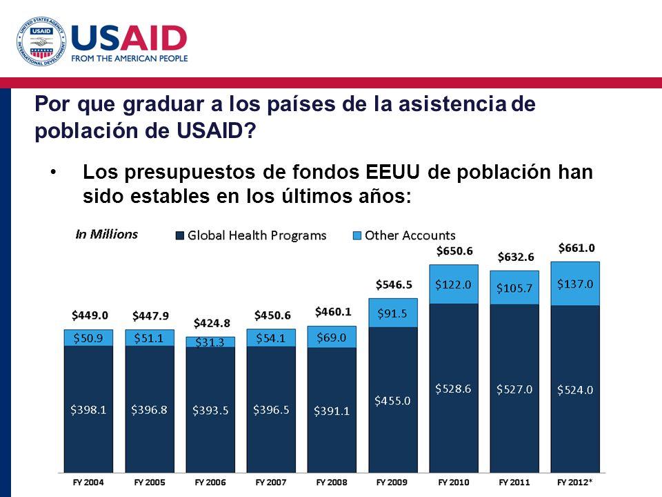 Por que graduar a los países de la asistencia de población de USAID? Los presupuestos de fondos EEUU de población han sido estables en los últimos año