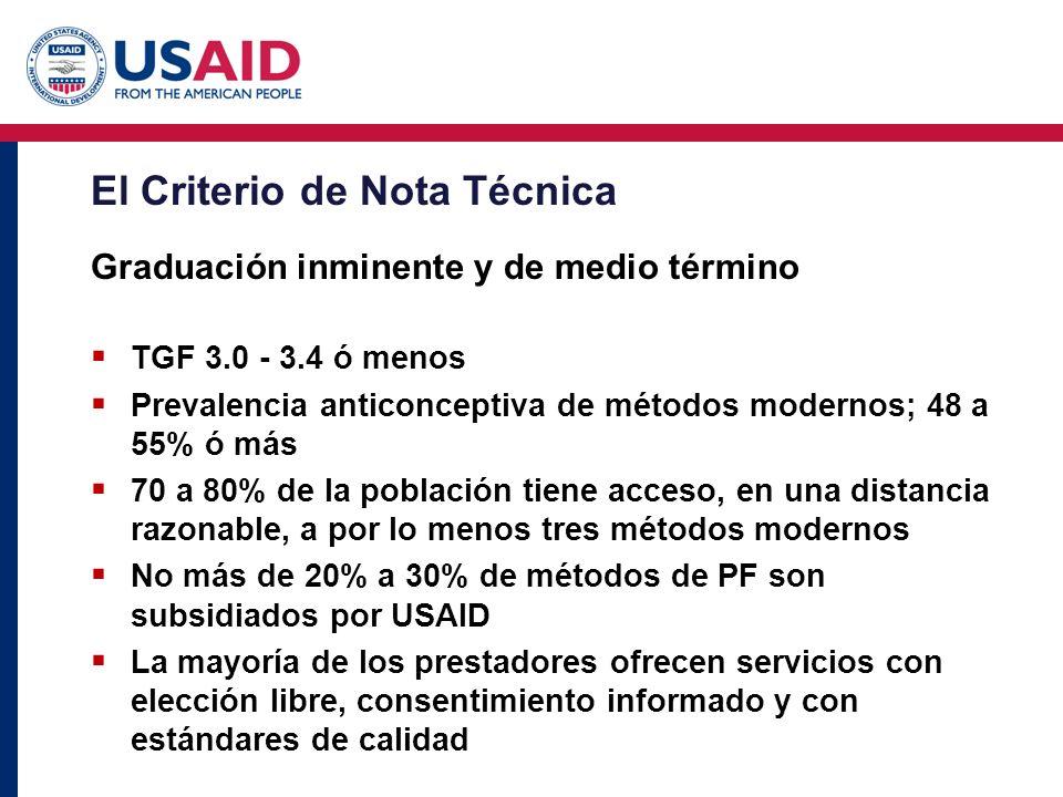 El Criterio de Nota Técnica Graduación inminente y de medio término TGF 3.0 - 3.4 ó menos Prevalencia anticonceptiva de métodos modernos; 48 a 55% ó m