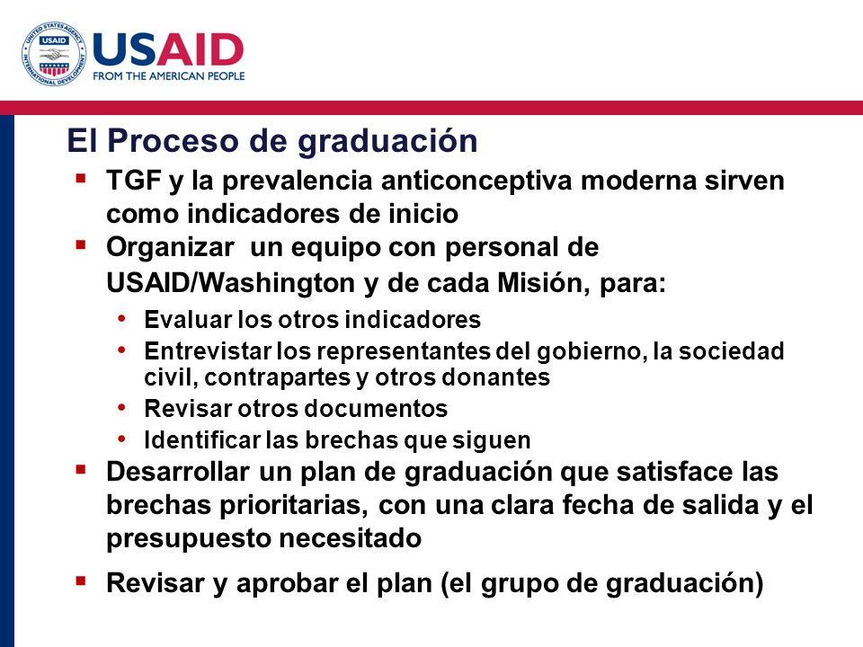 El Proceso de graduación TGF y la prevalencia anticonceptiva moderna sirven como indicadores de inicio Organizar un equipo con personal de USAID/Washi