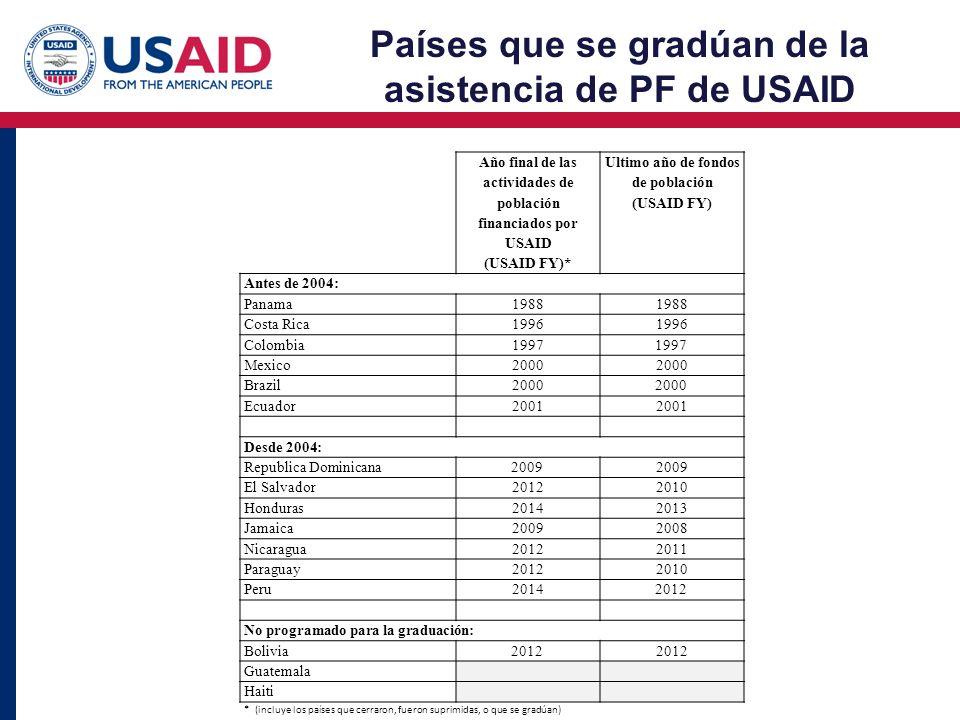 Países que se gradúan de la asistencia de PF de USAID Año final de las actividades de población financiados por USAID (USAID FY)* Ultimo año de fondos