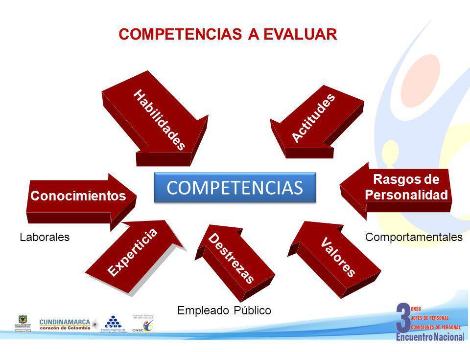 PRINCIPIOS RECTORES DE LA EVALUACIÓN DEL DESEMPEÑO LABORAL IgualdadMoralidadEficaciaTransparenciaCeleridadEconomíaObjetividadMérito EJES DEL PROCESO DE EDL