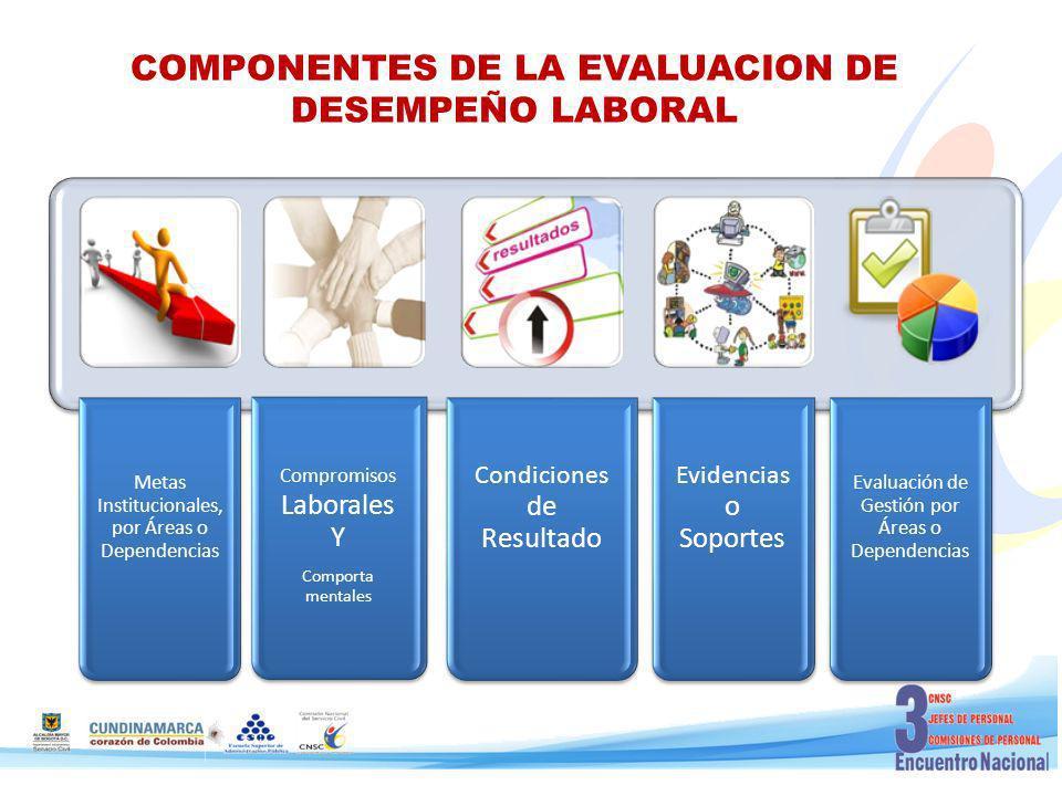 COMPONENTES DE LA EVALUACION DE DESEMPEÑO LABORAL Metas Institucionales, por Áreas o Dependencias Compromisos Laborales Y Comporta mentales Condiciones de Resultado Evidencias o Soportes Evaluación de Gestión por Áreas o Dependencias
