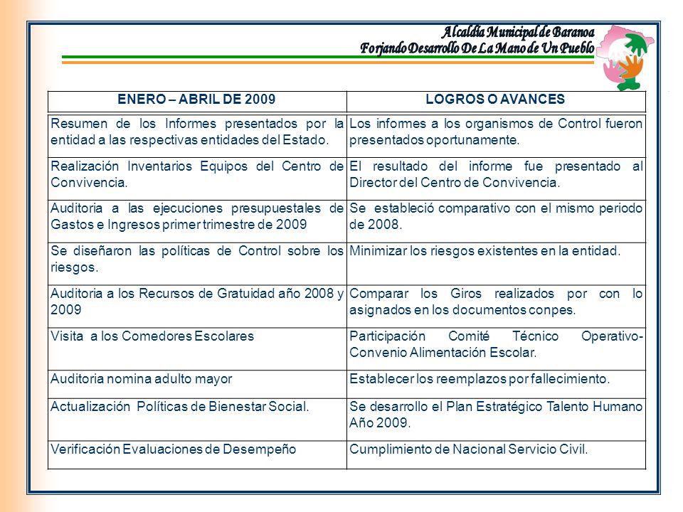 Resumen de los Informes presentados por la entidad a las respectivas entidades del Estado.